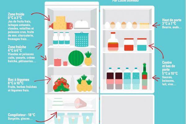 Recette comment bien ranger son réfrigérateur ?