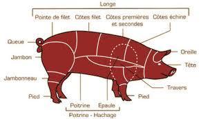 Recette Terrine de foie de porc